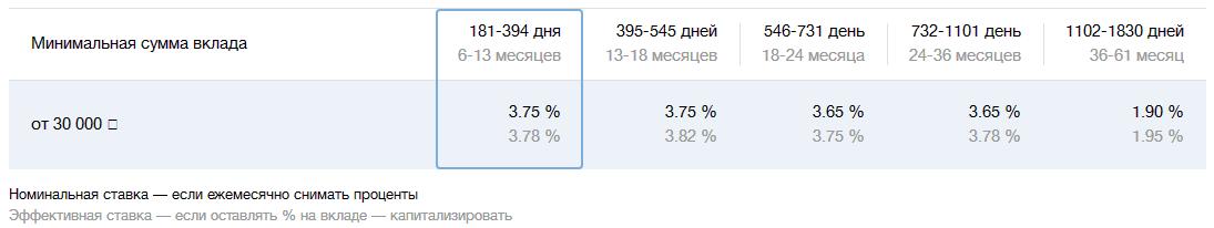 Таблица расчёта дохода по депозиту Комфортный в банке ВТБ