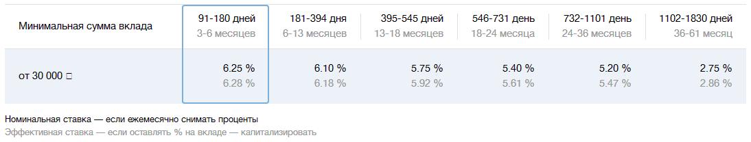 Вклад Пополняемый в ВТБ - Процентные ставки в 2018