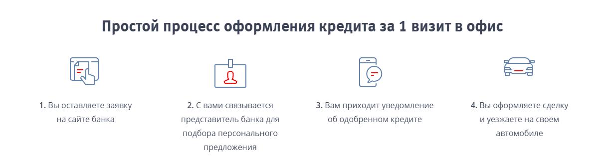 Автокредит в ВТБ 24 оформляется в 4 простых этапа