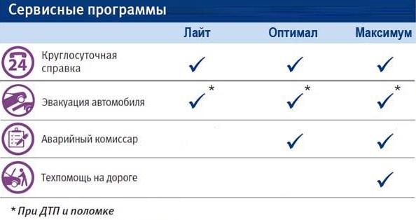 ВТБ КАСКО программы страхования