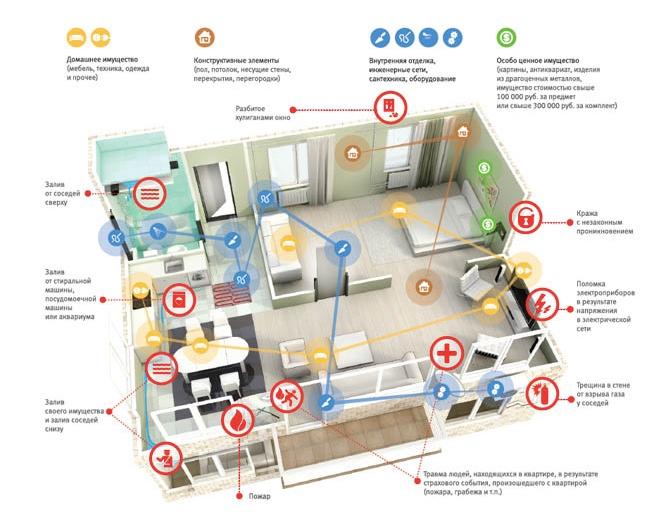 ВТБ страхование квартиры