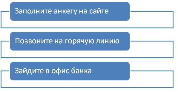 способы оформления кредитной мультикарты втб