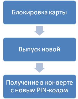 Изображение - Как узнать пин-код карты втб 24 если забыл perevyipusk-uterya-pin